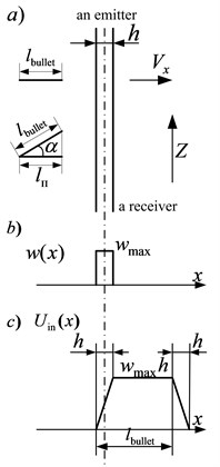 The signal at the input of a sensor with a rectangular weight function of a light shield of constant final thickness