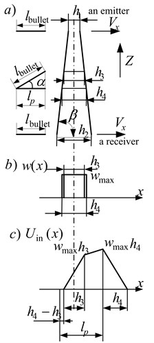 The signal at the input of a sensor with a rectangular weight function for a light shield with thickness, that is dependent from z when the bullet moves under the angle α to the horizontal