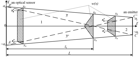 The projection of a light shield on the axis XOZ. w(x) – weight function of a light shield