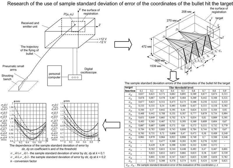 Determination of point estimates in an information-measuring system on the basis of light shields