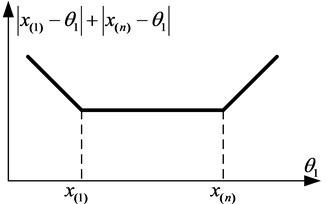 The dependence of the sum of the deflection modules on θ1