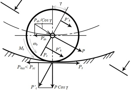 Design diagram of the movement conditions of the inertial runner  of an asymmetric planetary vibration exciter