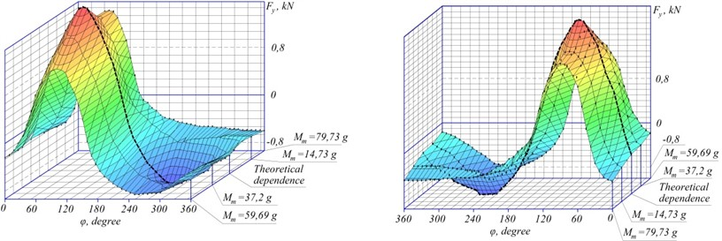 Experimental projection dependence of the specific driving force on the ordinate axis on rotation angle of vibrofibers driver and different mass of the pendulum with Ke= 5 and Mb1= 65.71 g