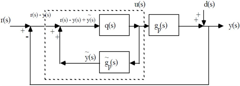 Mathematical modeling of first order process with dead time using various tuning methods for industrial applications