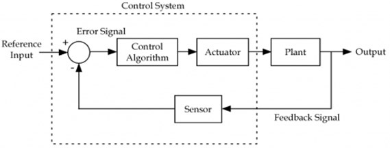 Block diagram of proposed IMC feedback control system