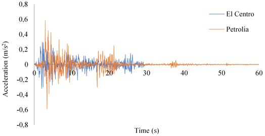 Time-acceleration graph of the earthquake records