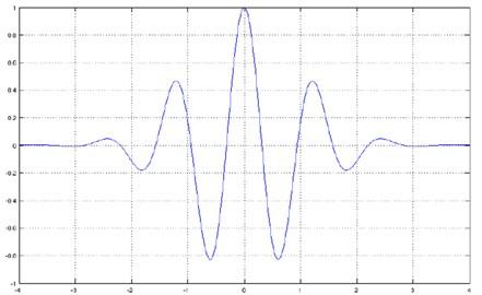 Morlet wavelet function
