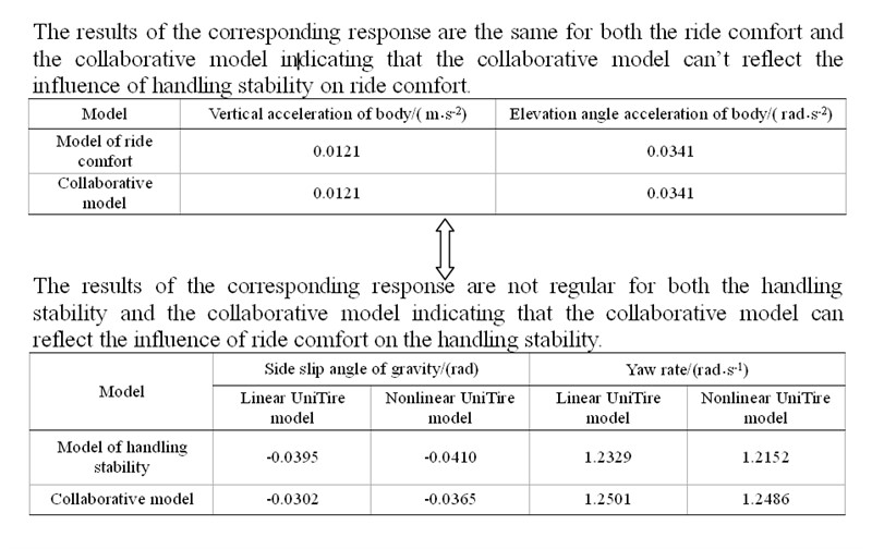 Collaborative model analysis on ride comfort and handling stability
