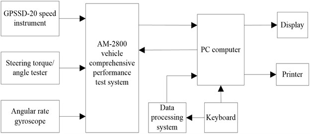 Block diagram of test system