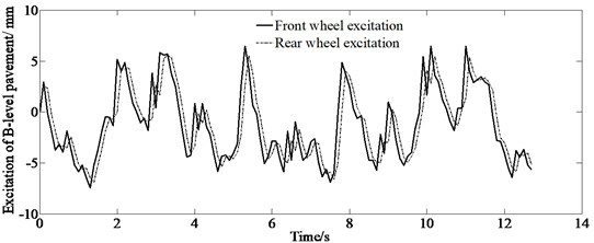 Front and rear wheel excitation of B-level pavement