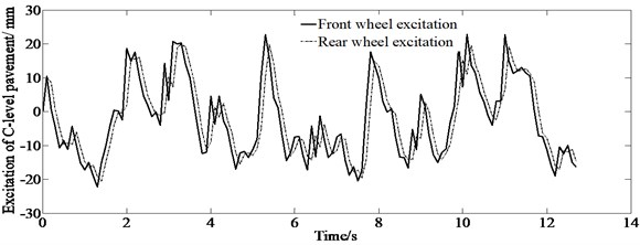 Front and rear wheel excitation of C-level pavement