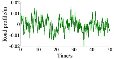 Time history of the excitation road sources