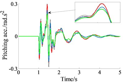 The acceleration responses under the excitation of a step road surface