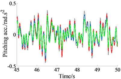 The acceleration responses under the excitation of a random road surface