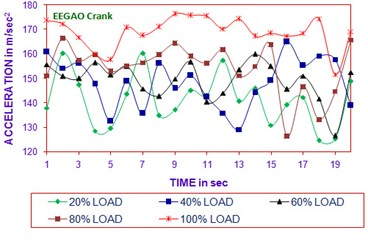 Time vs acceleration  (B20EEGAO crank in all load)