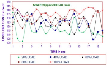 Time vs acceleration (MWCNT30ppmB20EEGAO crank in all load)