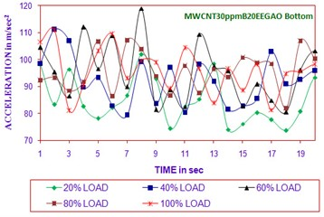Time vs acceleration (MWCNT30ppmB20EEGAO bottom in all load)