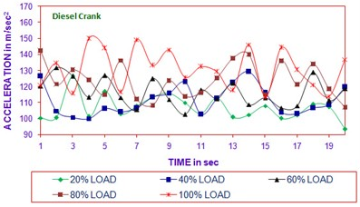 Time vs acceleration  (diesel crank in all load)