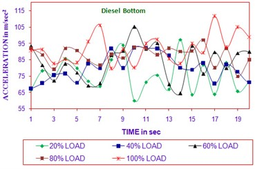 Time vs acceleration  (diesel bottom in all load)