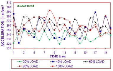 Time vs acceleration  (B20EEGGAO head in all load)
