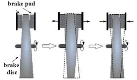 The DTV model in brake process