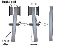 The SFR model in brake process