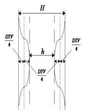 Geometric inhomogeneity model of DTV