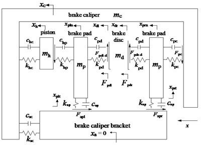 Dynamic model of disc brake