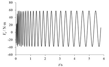 The braking moment fluctuation of Vt