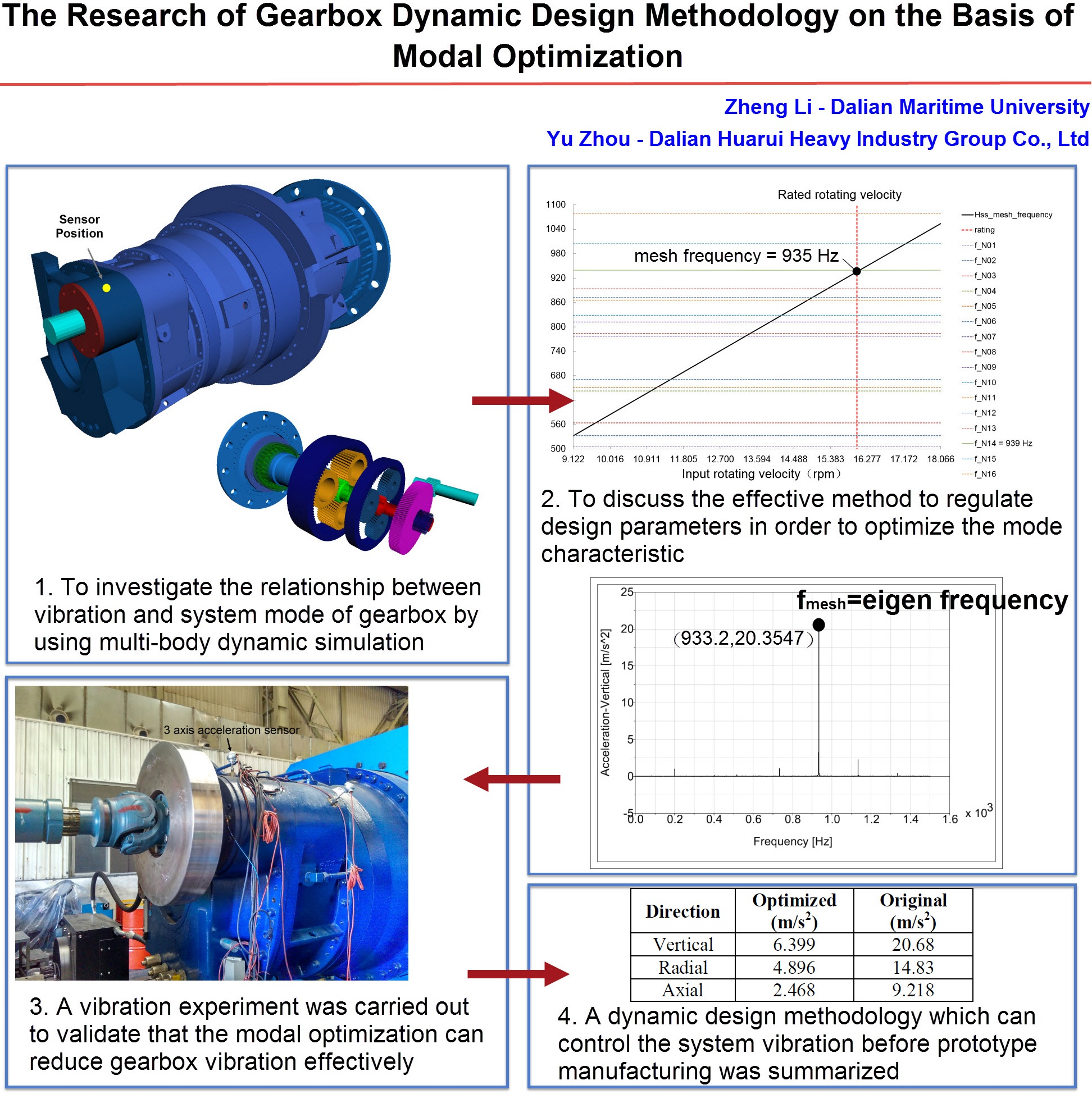 Research on gearbox dynamic design methodology based on modal optimization