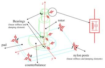 Dynamic model of orbital sander