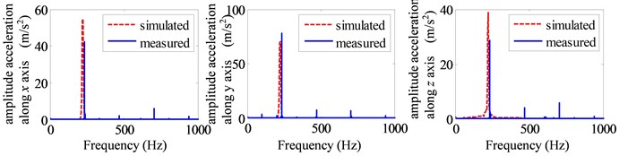 The frequency domain curve of simulated and experiment: a) point1#, b) point 2#