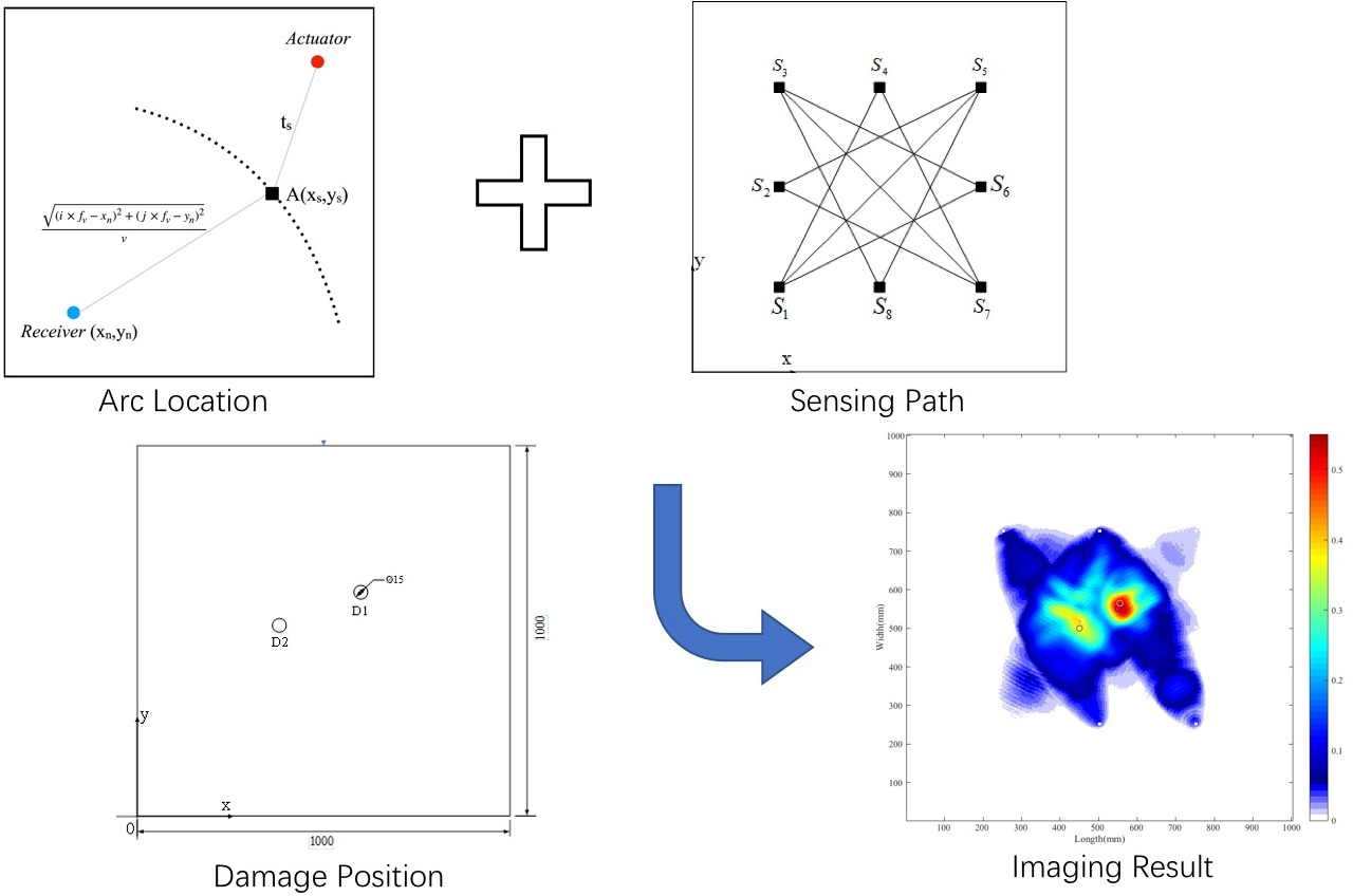 Probability weighted four-point arc imaging algorithm for time-reversed lamb wave damage detection
