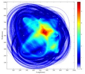 Imaging results of das method