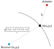 Illustration of four-point arc imaging method