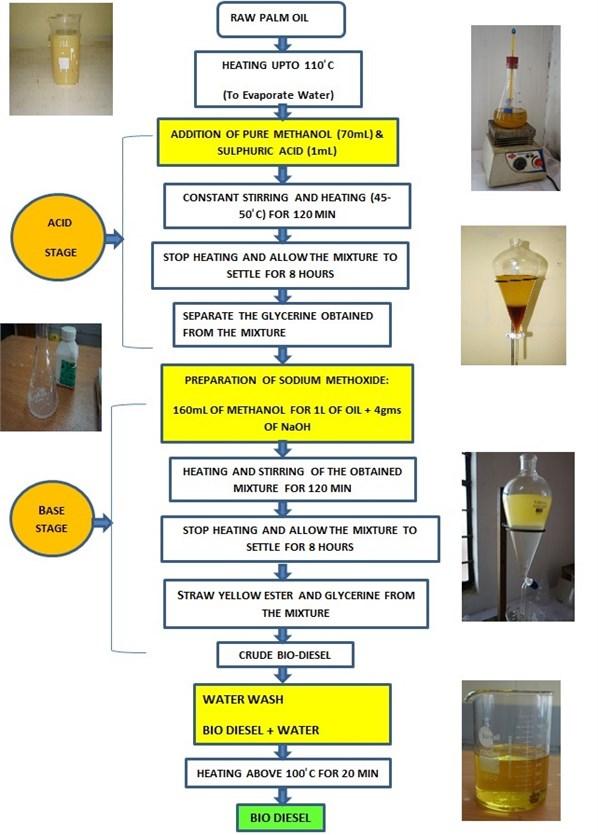 Transesterification flow chart