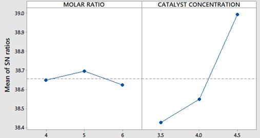 SNR plot for molar ratio and catalyst concentration