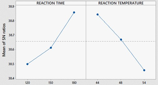 SNR plot for reaction time and temperature