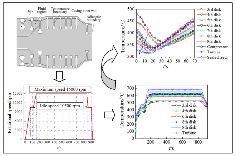 Flow-thermo-elastic coupled vibration characteristics of aeroengine high pressure rotor at the typical start and stop conditions