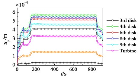 Transient displacement of high pressure rotor at different nodes and moments