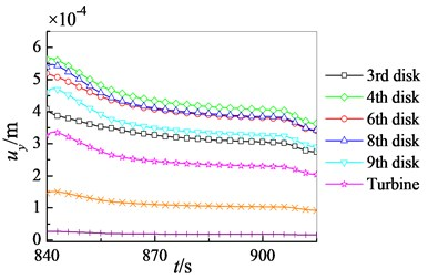 Radial displacement distributions of high pressure rotor at start and stop process