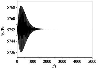 Thermal stress curves of high pressure turbine in x and y directions