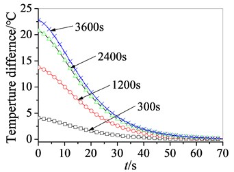Difference curves of temperature in restart process