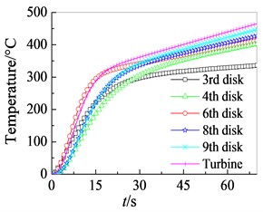 Temperature curves of high pressure rotor at start and stop process
