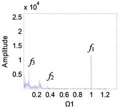 Frequency spectrum diagram of the 1st stage fixed-axis gear,  when e-aspn=e-arpn= 0.4: a) Ω1= 1, b) Ω1= 2, c) Ω1= 3, d) Ω1= 4