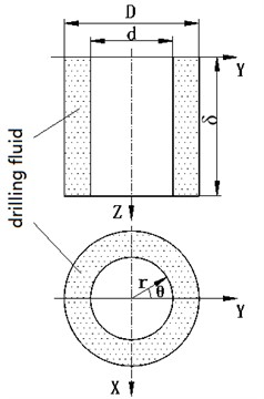 Schematic diagram of the movement of the drillstring in the annulus of drilling fluid