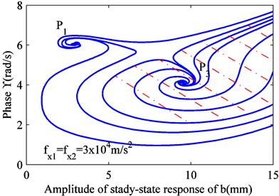 Variation in stability of solution under different excitations fx1(fx2)