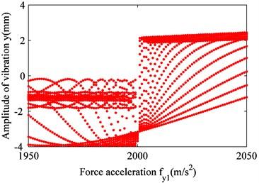 Effect of excitation fy1 on raft frame vibration