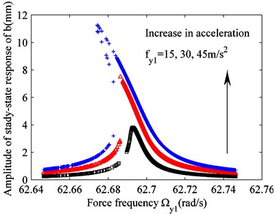 Effect of varying excitation fy1 on raft frame vibration b