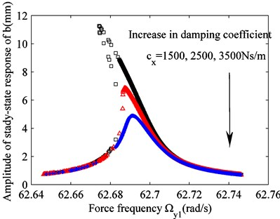 Effect of varying the excitation on raft frame vibration b